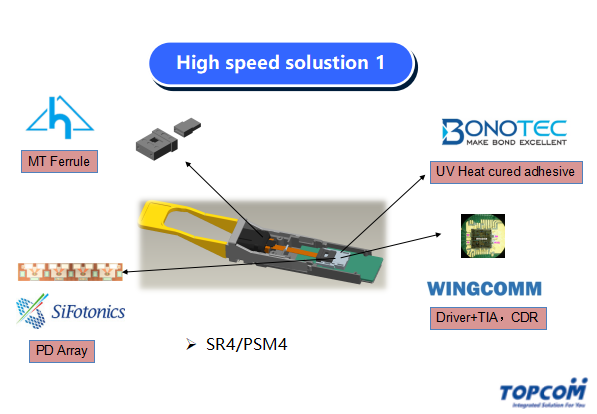 High speed solustion 1